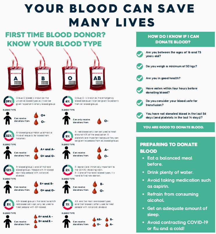 Your Blood Can Save Many Lives